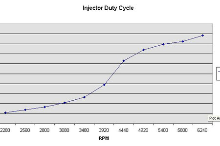 Injector Duty Cycle - co to takiego?